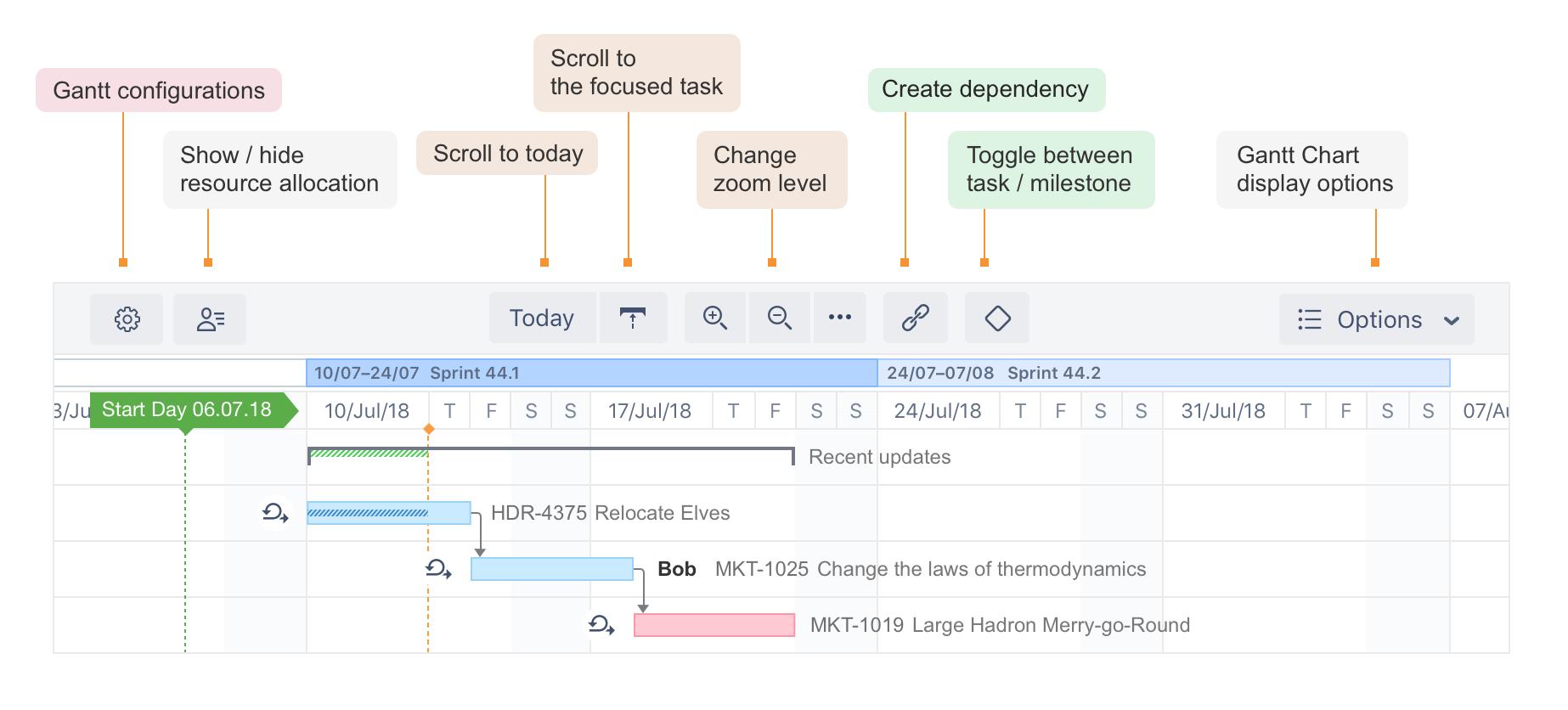 Gantt Chart Elements - Structure Gantt Documentation - ALM